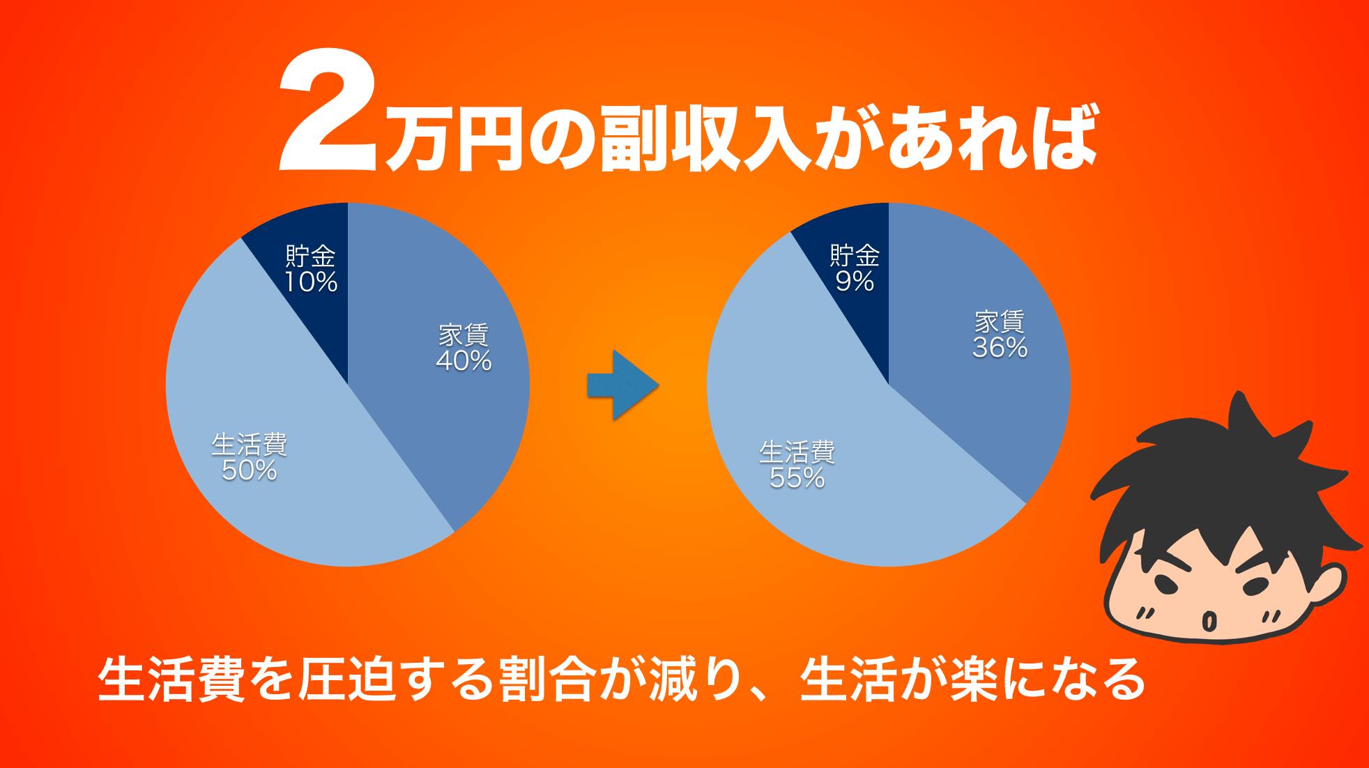 2万円の副収入