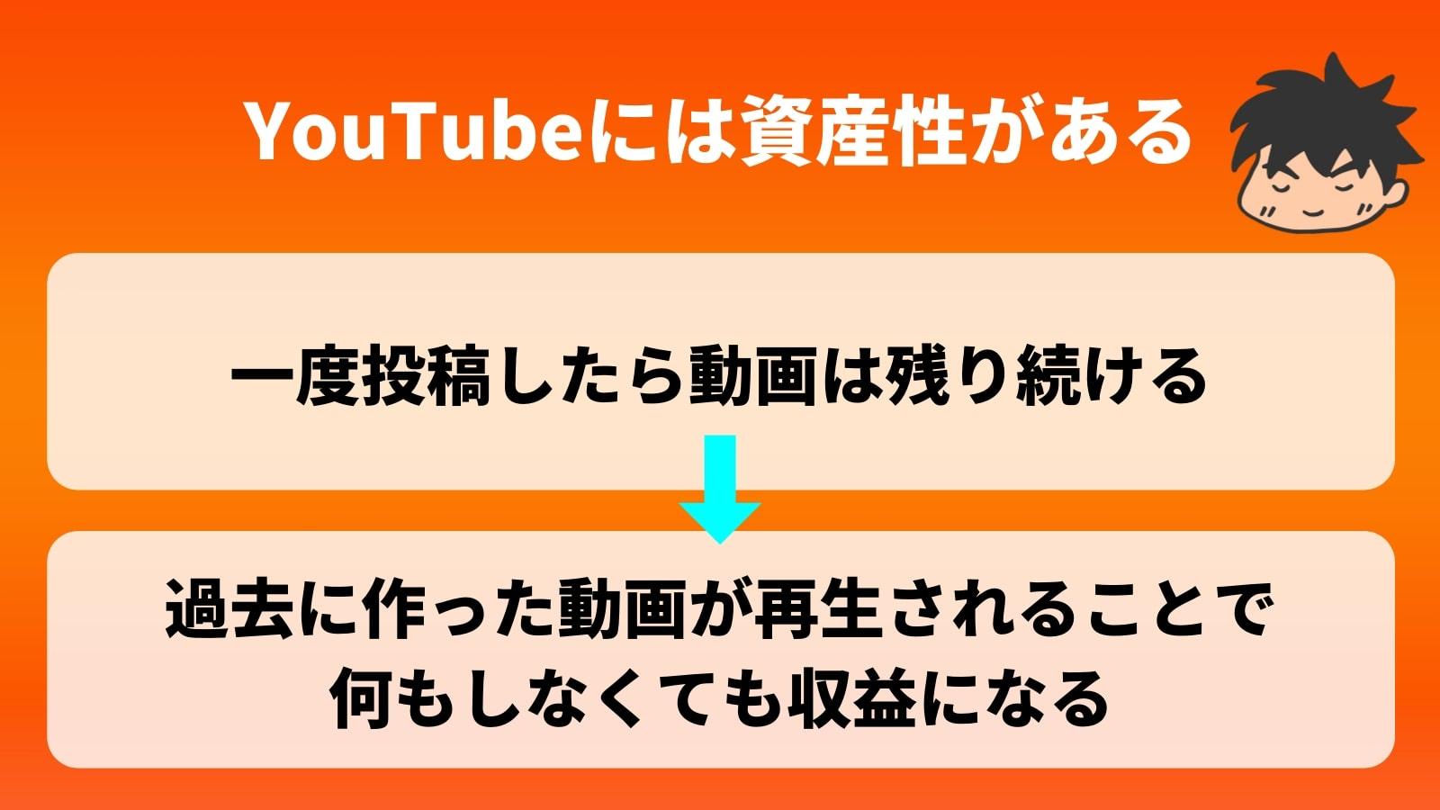 YouTubeには資産性がある